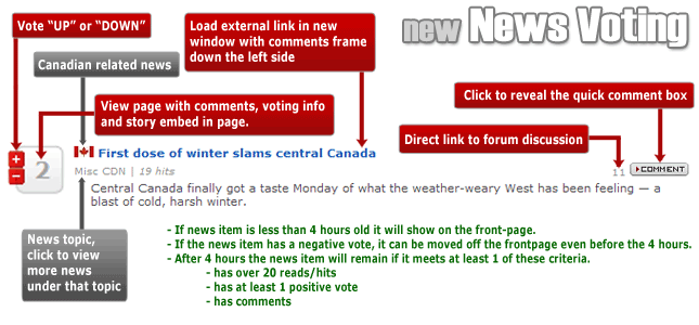 New Canadian news voting